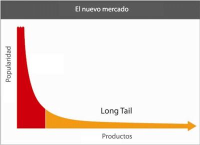 Teoría del Long Tail: La especialización es un buen negocio
